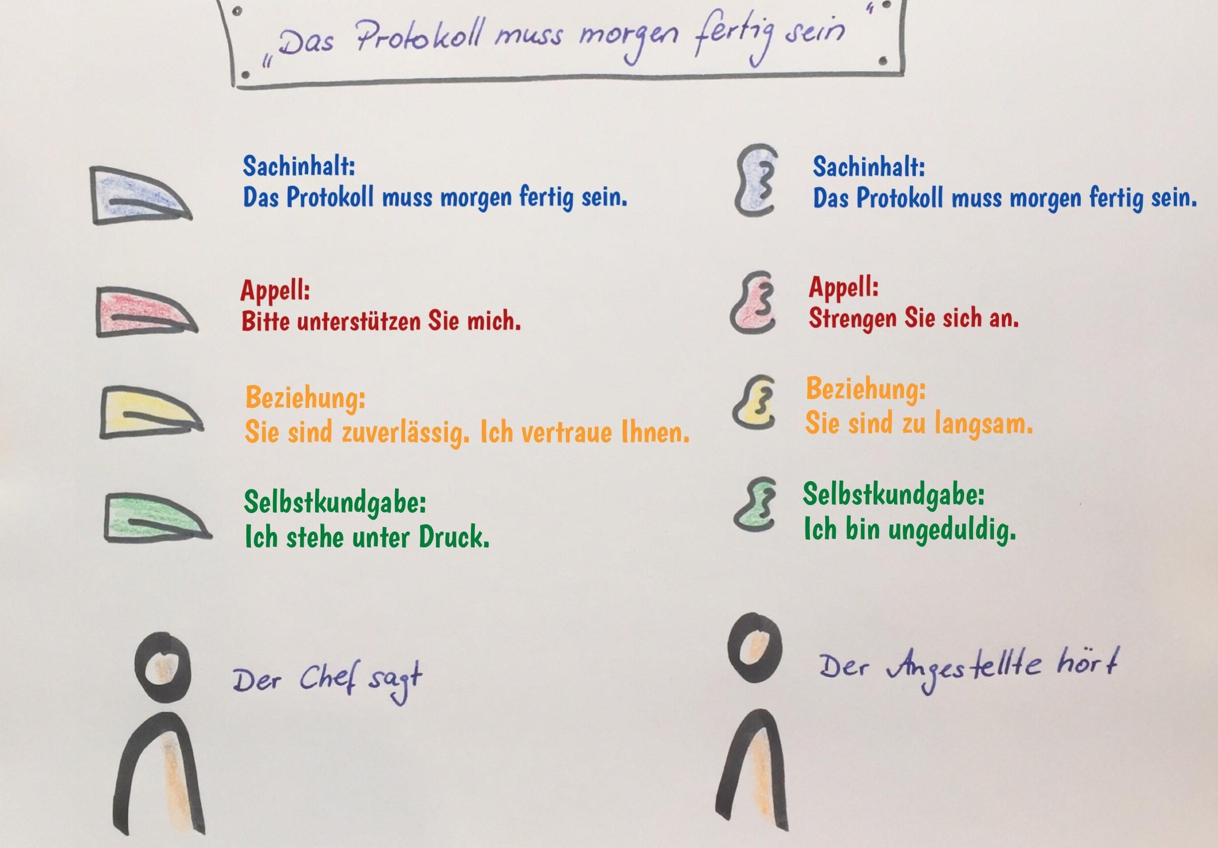 Kommunikations Quadrat Oder 4 Ohren Modell Von Schulz Von Thun Methoden Und Mehr