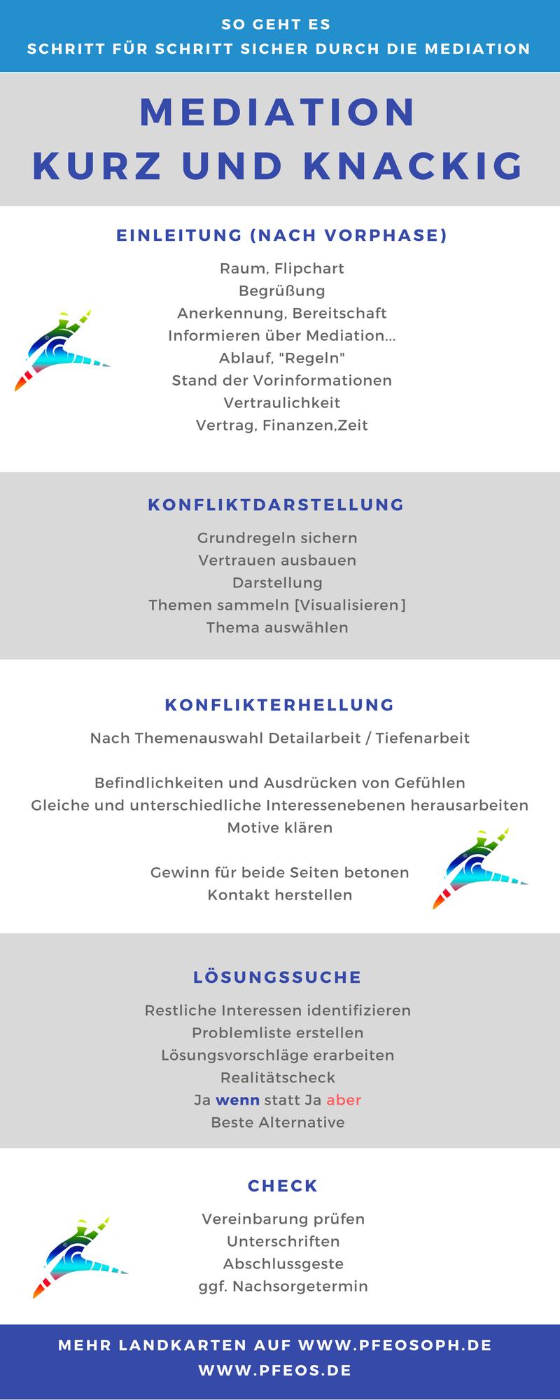 Mediationsverfahren und Mediation kurz und knapp, Strukturierter Prozess, erstellt von Gisela Krämer